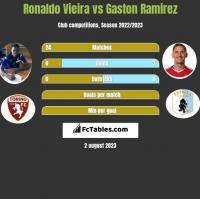 Ronaldo Vieira vs Gaston Ramirez h2h player stats