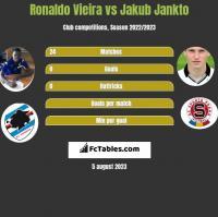 Ronaldo Vieira vs Jakub Jankto h2h player stats