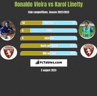 Ronaldo Vieira vs Karol Linetty h2h player stats