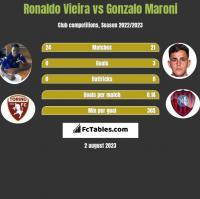 Ronaldo Vieira vs Gonzalo Maroni h2h player stats