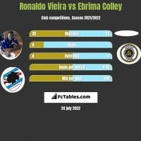 Ronaldo Vieira vs Ebrima Colley h2h player stats