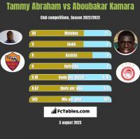 Tammy Abraham vs Aboubakar Kamara h2h player stats