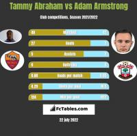 Tammy Abraham vs Adam Armstrong h2h player stats