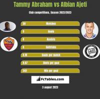 Tammy Abraham vs Albian Ajeti h2h player stats