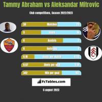 Tammy Abraham vs Aleksandar Mitrovic h2h player stats