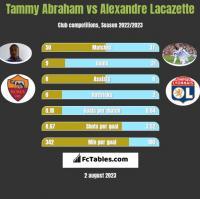 Tammy Abraham vs Alexandre Lacazette h2h player stats