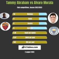 Tammy Abraham vs Alvaro Morata h2h player stats