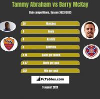 Tammy Abraham vs Barry McKay h2h player stats