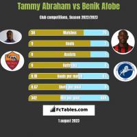 Tammy Abraham vs Benik Afobe h2h player stats