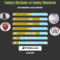 Tammy Abraham vs Cauley Woodrow h2h player stats