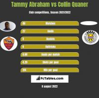 Tammy Abraham vs Collin Quaner h2h player stats