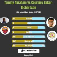 Tammy Abraham vs Courtney Baker-Richardson h2h player stats