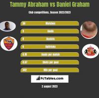 Tammy Abraham vs Daniel Graham h2h player stats