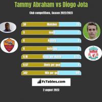 Tammy Abraham vs Diogo Jota h2h player stats