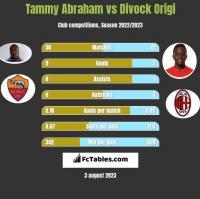 Tammy Abraham vs Divock Origi h2h player stats