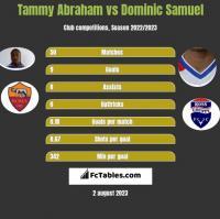 Tammy Abraham vs Dominic Samuel h2h player stats