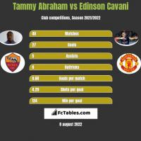 Tammy Abraham vs Edinson Cavani h2h player stats