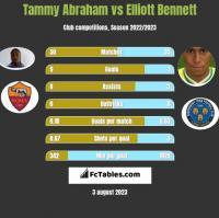 Tammy Abraham vs Elliott Bennett h2h player stats