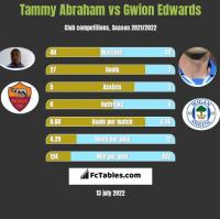 Tammy Abraham vs Gwion Edwards h2h player stats