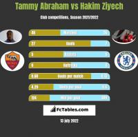 Tammy Abraham vs Hakim Ziyech h2h player stats