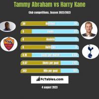 Tammy Abraham vs Harry Kane h2h player stats