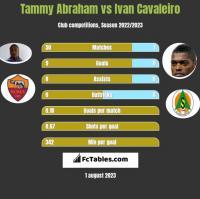 Tammy Abraham vs Ivan Cavaleiro h2h player stats