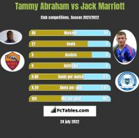 Tammy Abraham vs Jack Marriott h2h player stats