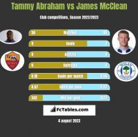 Tammy Abraham vs James McClean h2h player stats