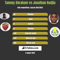 Tammy Abraham vs Jonathan Kodjia h2h player stats