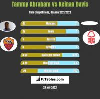 Tammy Abraham vs Keinan Davis h2h player stats