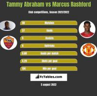 Tammy Abraham vs Marcus Rashford h2h player stats