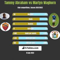 Tammy Abraham vs Martyn Waghorn h2h player stats