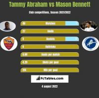Tammy Abraham vs Mason Bennett h2h player stats