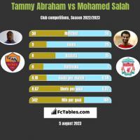 Tammy Abraham vs Mohamed Salah h2h player stats