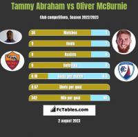 Tammy Abraham vs Oliver McBurnie h2h player stats