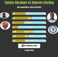 Tammy Abraham vs Raheem Sterling h2h player stats