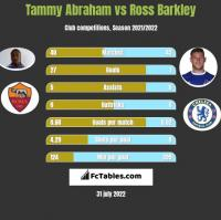 Tammy Abraham vs Ross Barkley h2h player stats