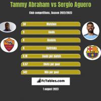 Tammy Abraham vs Sergio Aguero h2h player stats