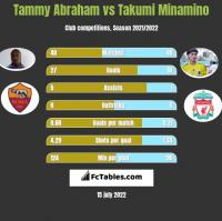 Tammy Abraham vs Takumi Minamino h2h player stats