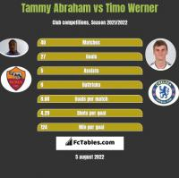 Tammy Abraham vs Timo Werner h2h player stats