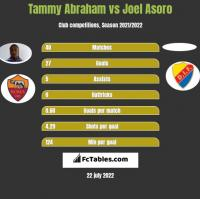 Tammy Abraham vs Joel Asoro h2h player stats