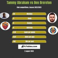 Tammy Abraham vs Ben Brereton h2h player stats