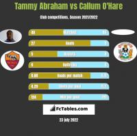 Tammy Abraham vs Callum O'Hare h2h player stats