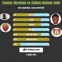 Tammy Abraham vs Callum Hudson-Odoi h2h player stats