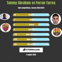 Tammy Abraham vs Ferran Torres h2h player stats