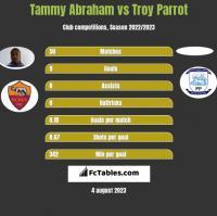 Tammy Abraham vs Troy Parrot h2h player stats