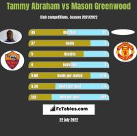 Tammy Abraham vs Mason Greenwood h2h player stats