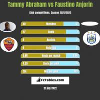 Tammy Abraham vs Faustino Anjorin h2h player stats