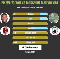 Fikayo Tomori vs Aleksandr Martynovich h2h player stats
