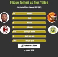 Fikayo Tomori vs Alex Telles h2h player stats